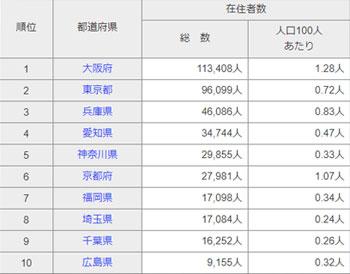 韓国人が多く住む都市トップ10